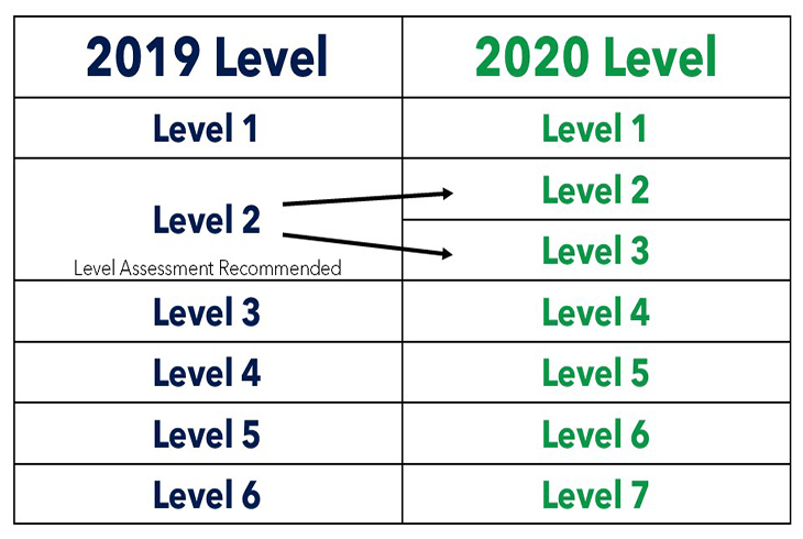 Our new swim levels have changed as of January 2020! For more information, <a href='/activities/aquatics/class-descriptions'>click here</a>.